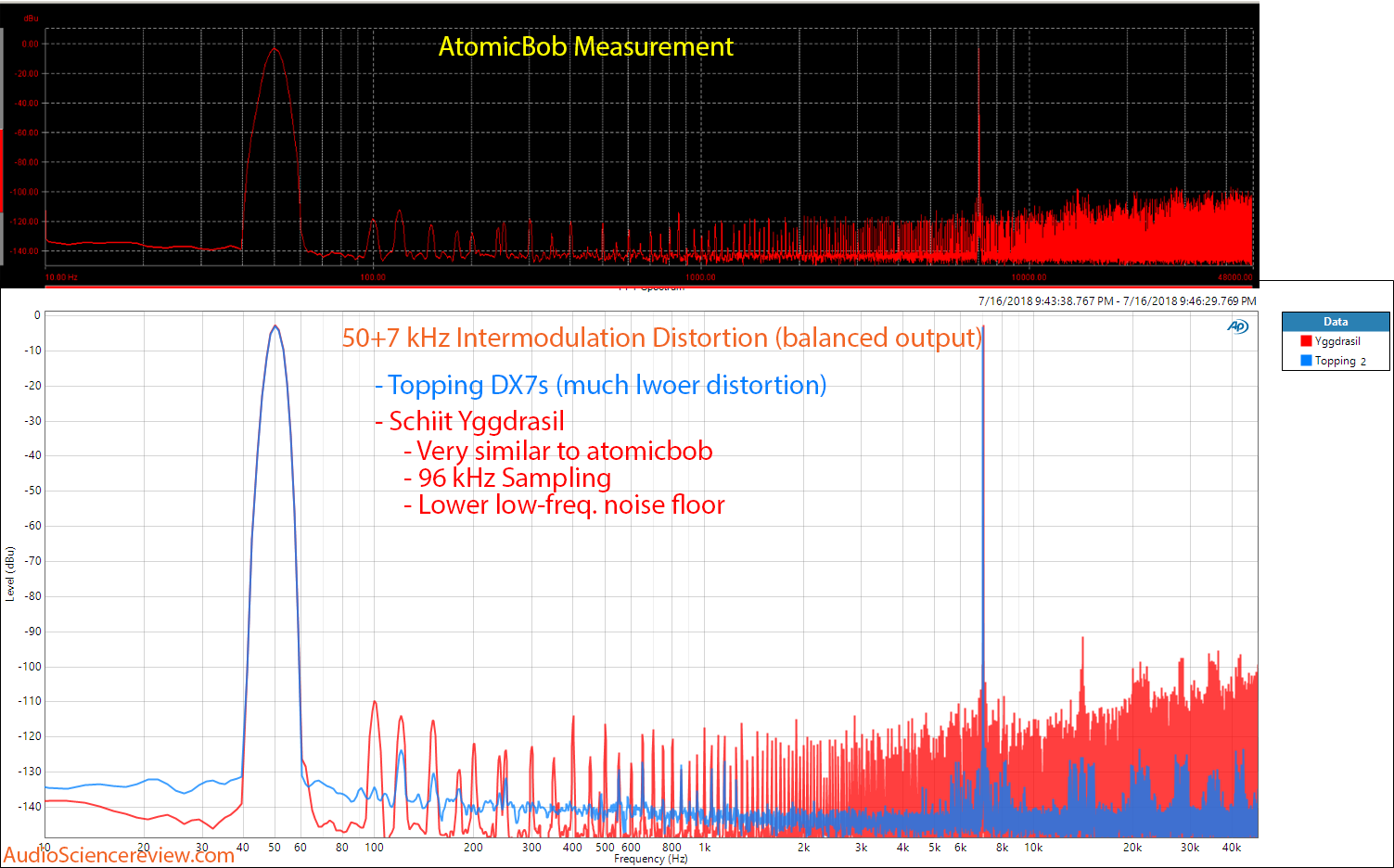 Schiit Yggdrasil DAC 50+70 kHz Intermodulation distortion compared to Topping DX7s Measurement.png