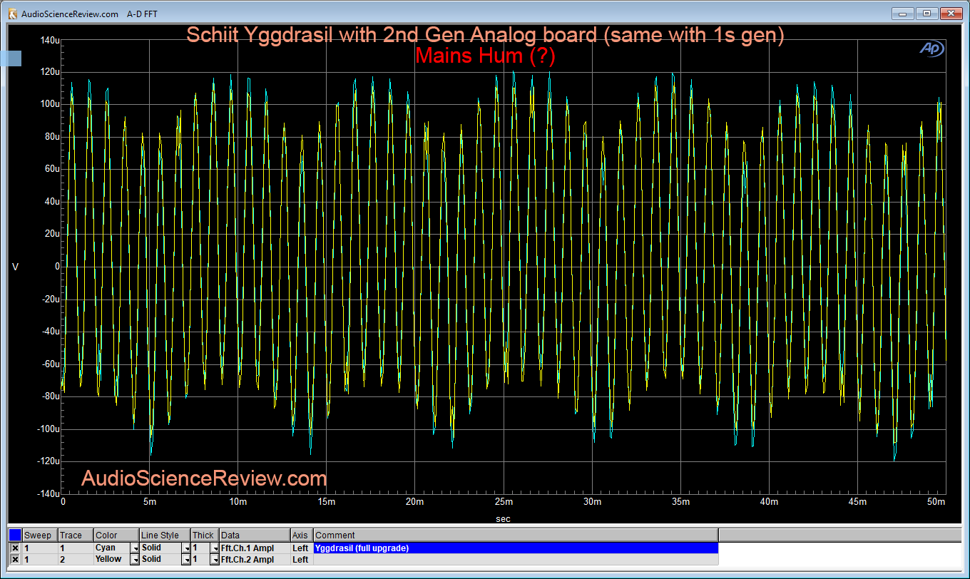 Schiit Yggdrasil DAC -90 db linearity Measurement Expanded.png