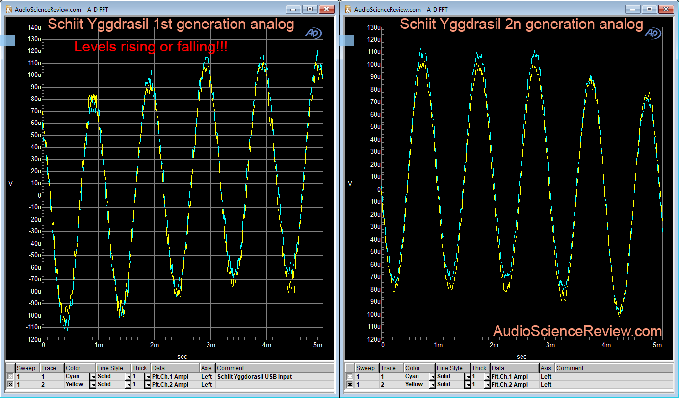 Schiit Yggdrasil DAC -90 db linearity Measurement.png