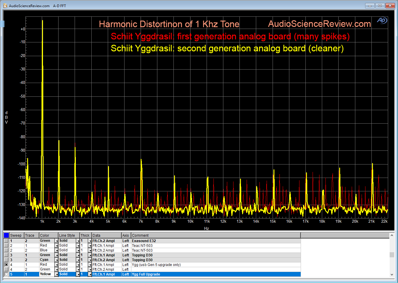 Schiit Yggdrasil DAC Harmonic Distortion Measurement.png