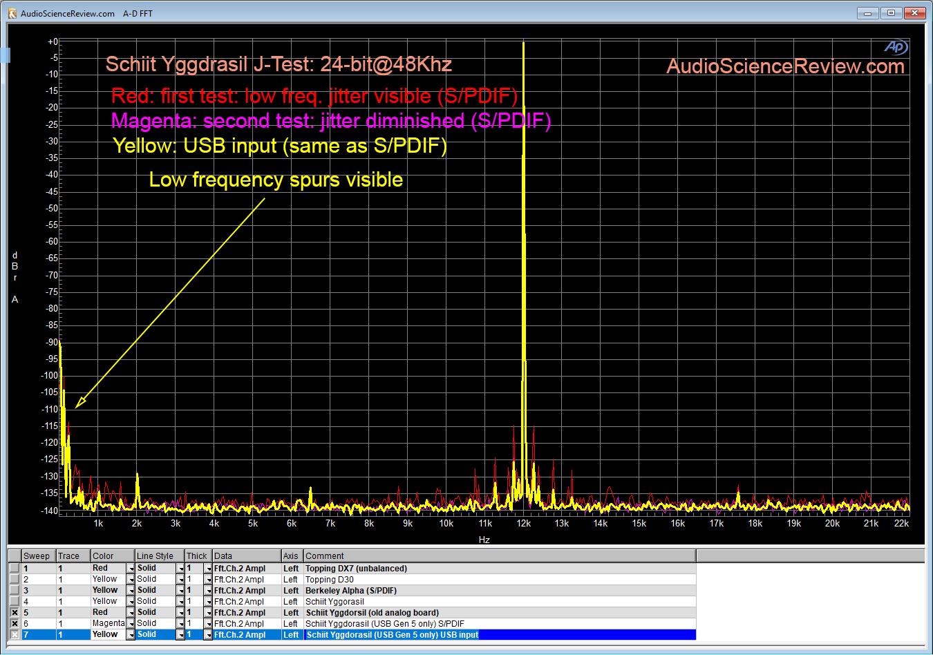 Schiit Yggdrasil DAC Jitter Measurement.png