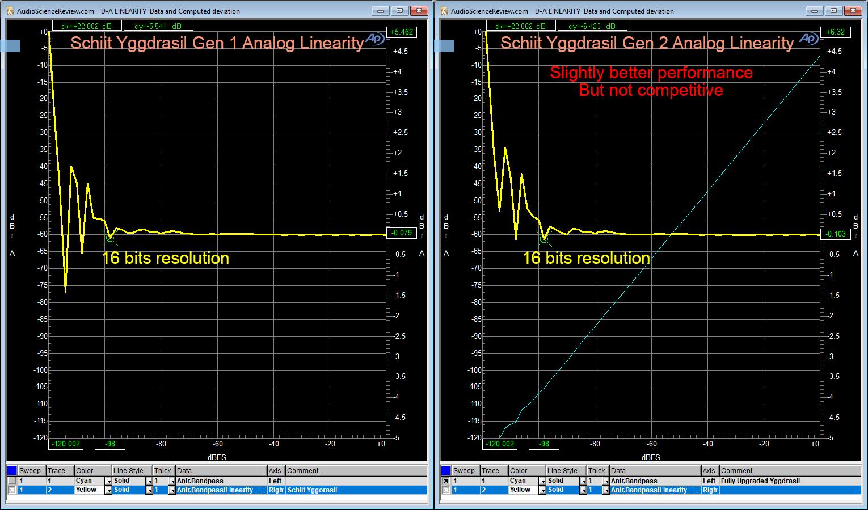 Schiit Yggdrasil DAC linearity Measurement.png
