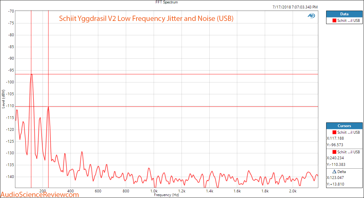 Schiit Yggdrasil DAC Low Frequency Jitter Measurement.png