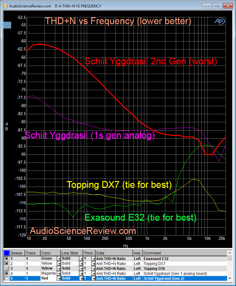 Schiit Yggdrasil DAC THD+N Measurement.png