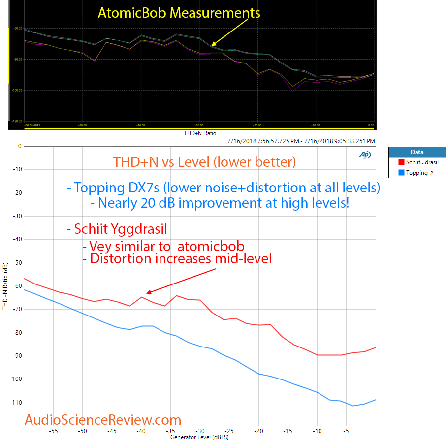 Schiit Yggdrasil DAC THD+N versus level compared to Topping DX7s Measurement.png