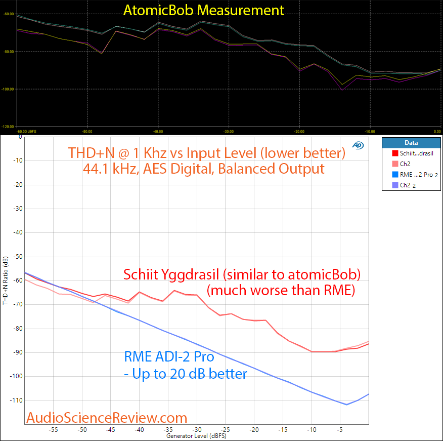 Schiit Yggdrasil DAC vs RME ADI-2 Pro THD+N vs Level measurements.png