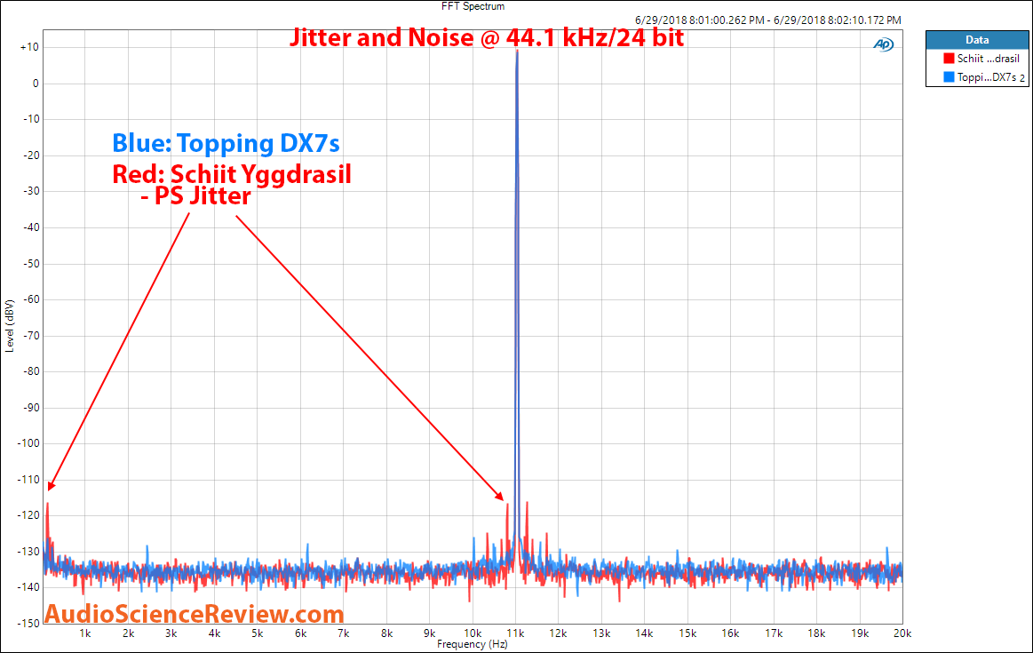 Schiit Yggdrasil DAC vs Topping DX7s DAC Jitter and Noise Measurement.png