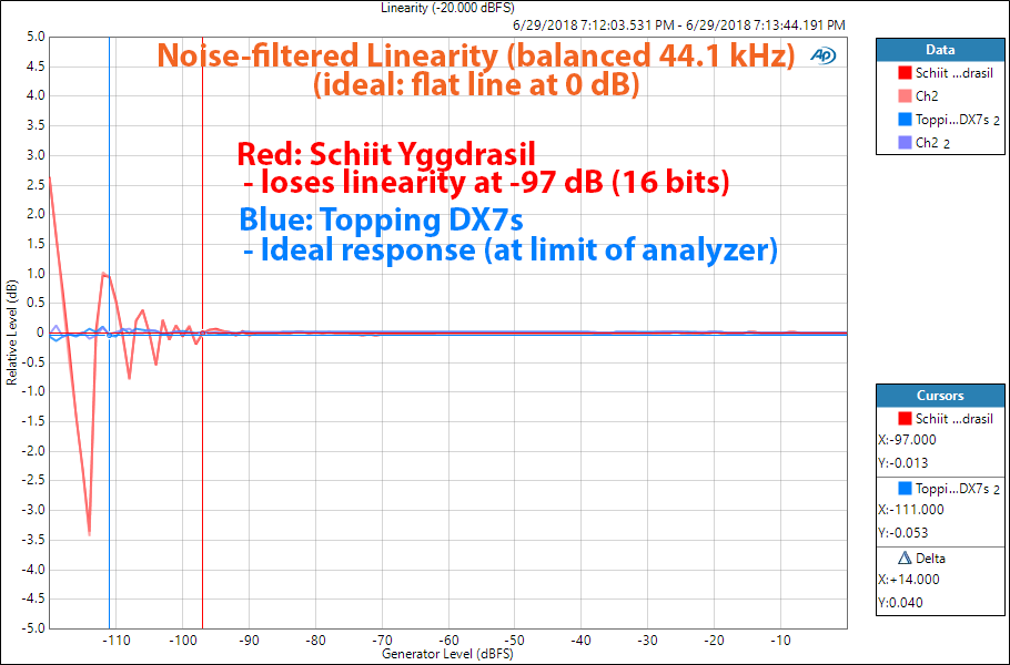 Schiit Yggdrasil DAC vs Topping DX7s DAC Linearity Measurement.png