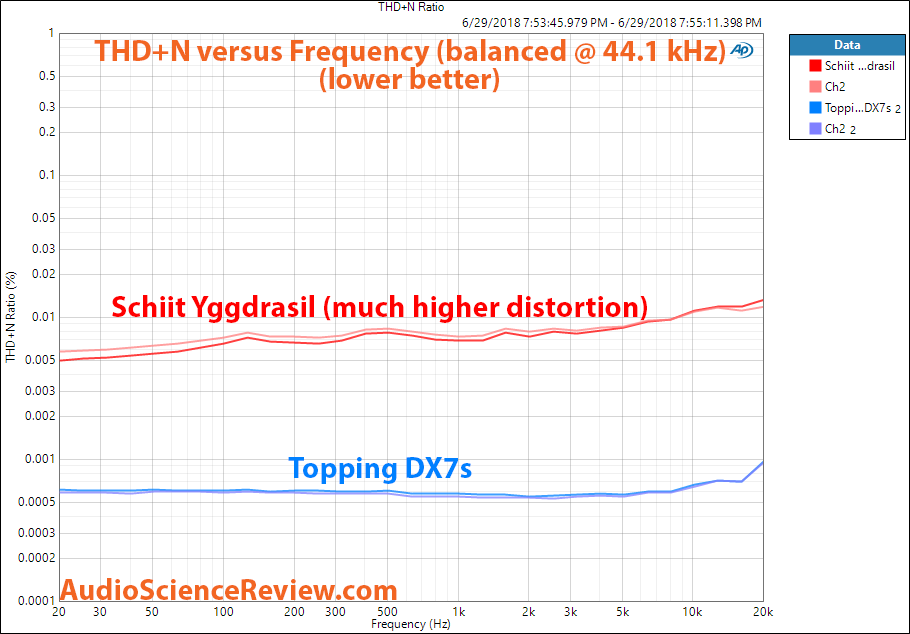 Schiit Yggdrasil DAC vs Topping DX7s DAC THD Distortion Measurement.png