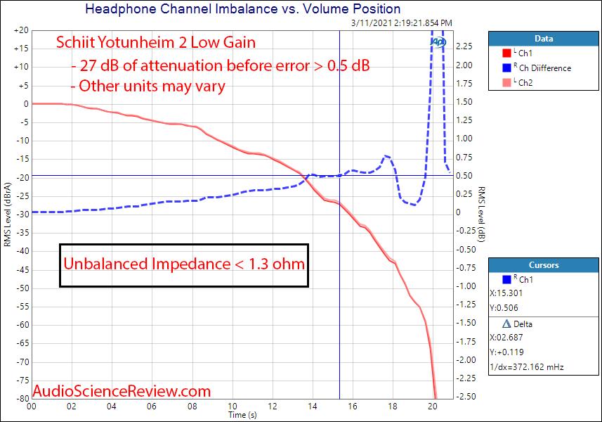 Schiit Yotunheim 2 Measurements channel balance.png