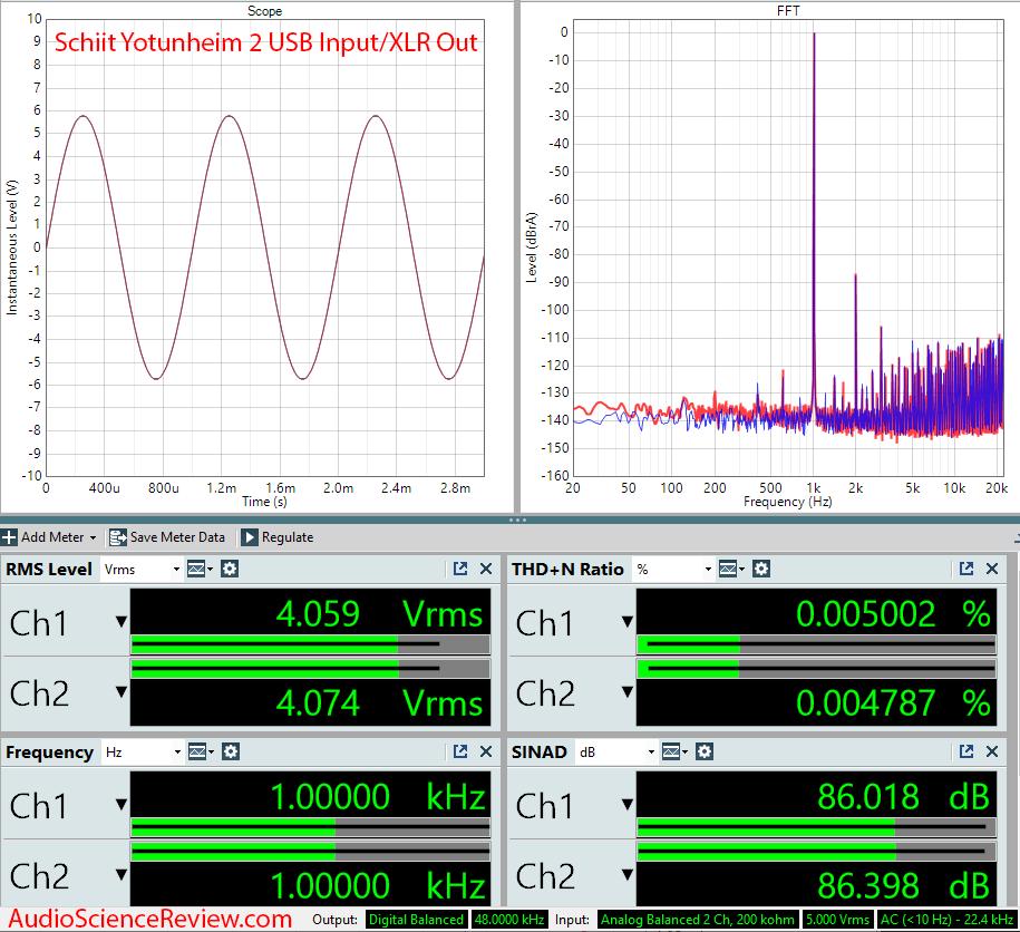Schiit Yotunheim 2 Measurements DAC balanced out.png