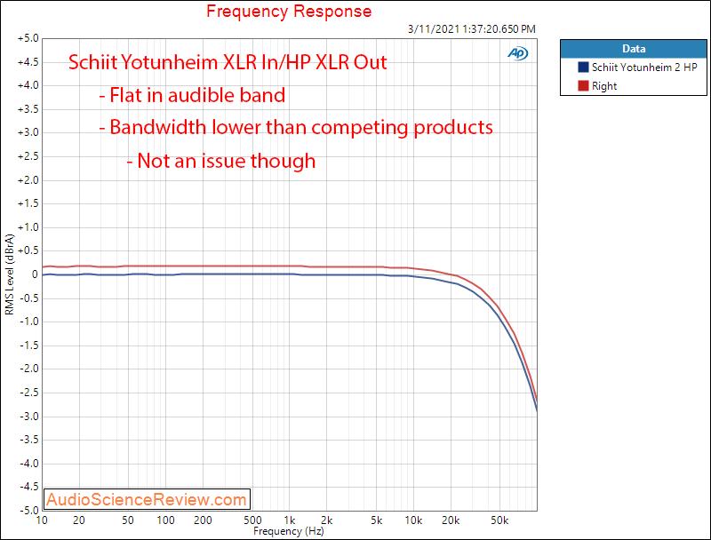 Schiit Yotunheim 2 Measurements Frequency Response.png