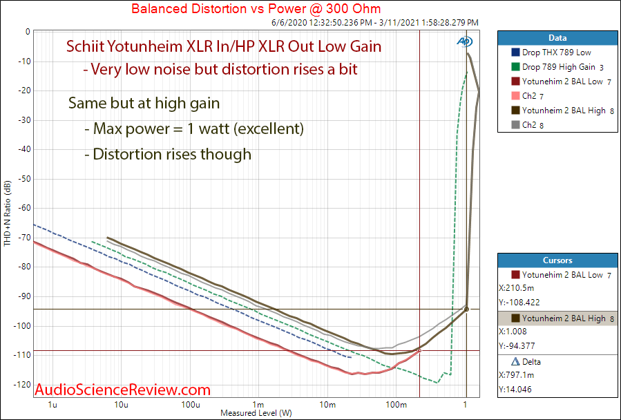 Schiit Yotunheim 2 Measurements power into 300 ohm balanced.png