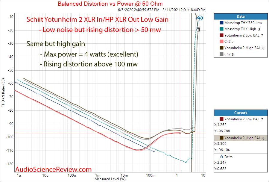 Schiit Yotunheim 2 Measurements power into 50 ohm balanced.png
