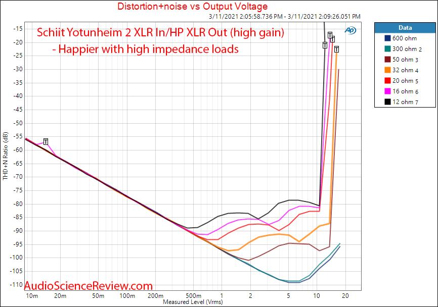 Schiit Yotunheim 2 Measurements power vs distortion vs impedance balanced.png