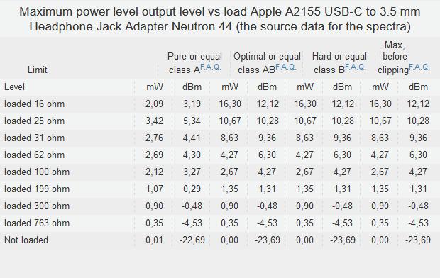 Screenshot_2019-12-19 Measurement's report Apple A2155 USB-C to 3 5 mm Headphone Jack Adapter ...png