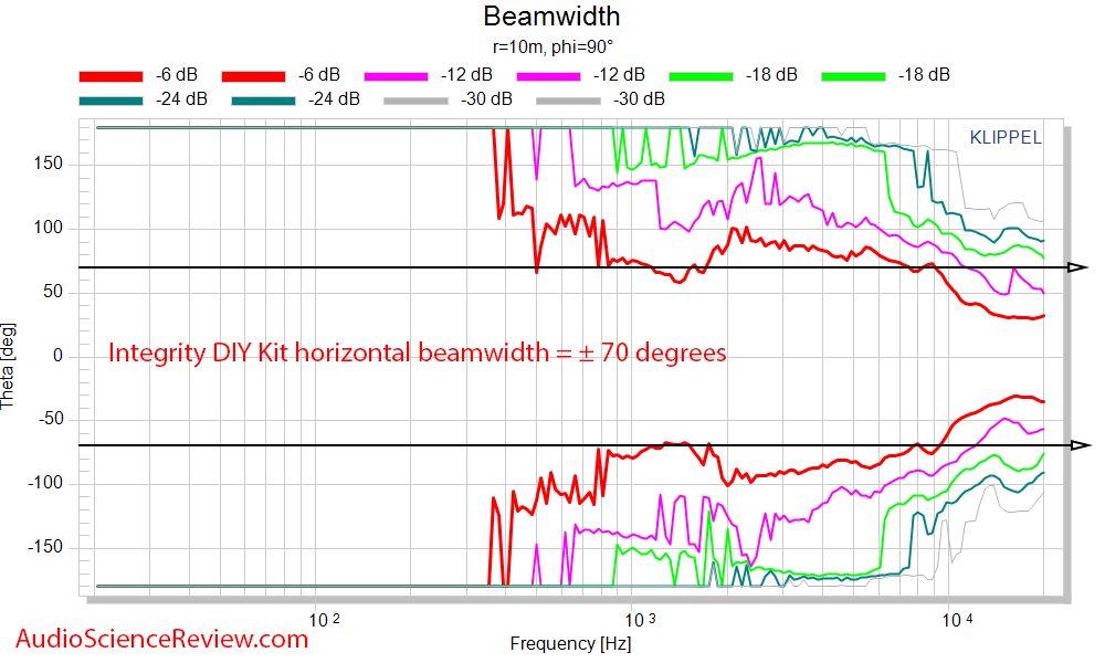Selah Jeff Bagby Integrity DIY Speaker Kit Beamwidth response measurements.png