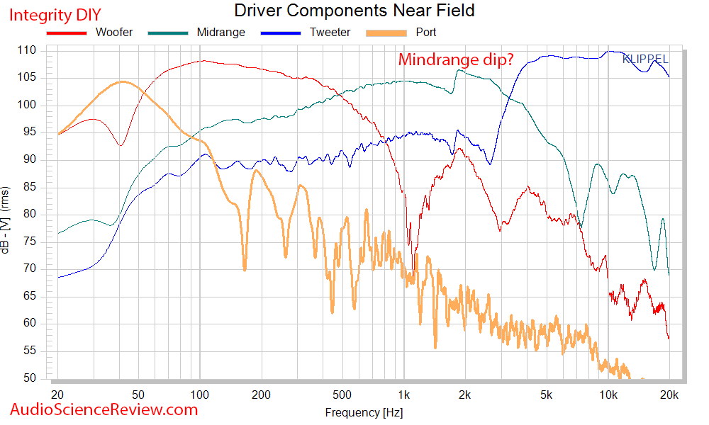 Selah Jeff Bagby Integrity DIY Speaker Kit driver and port frquency response measurements.png