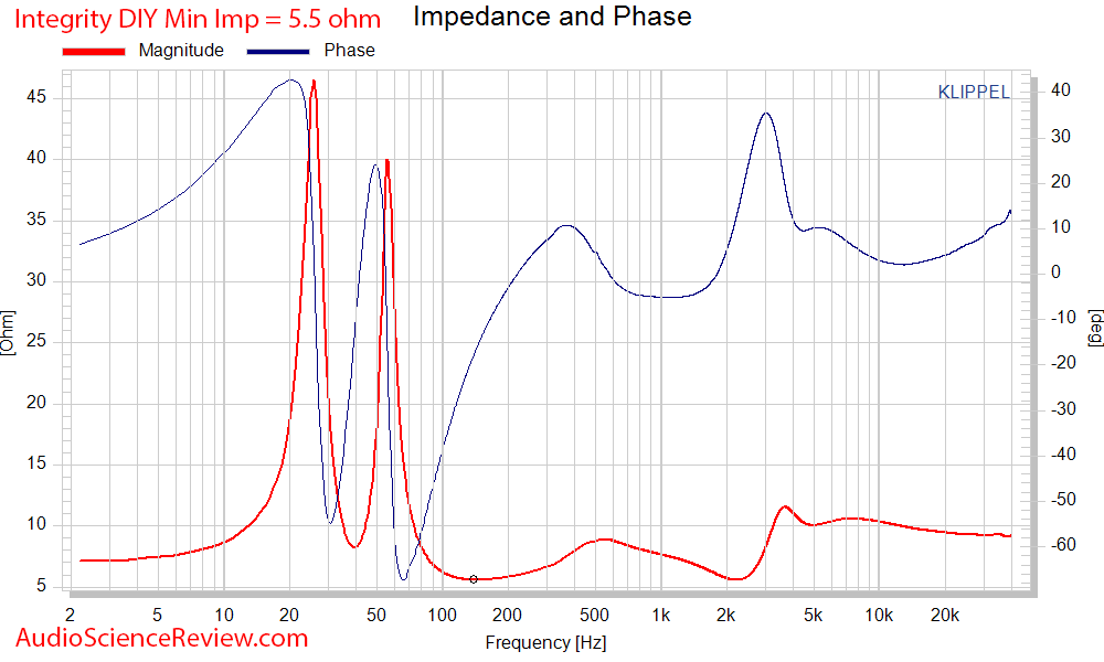 Selah Jeff Bagby Integrity DIY Speaker Kit Impedance and Phase response measurements.png