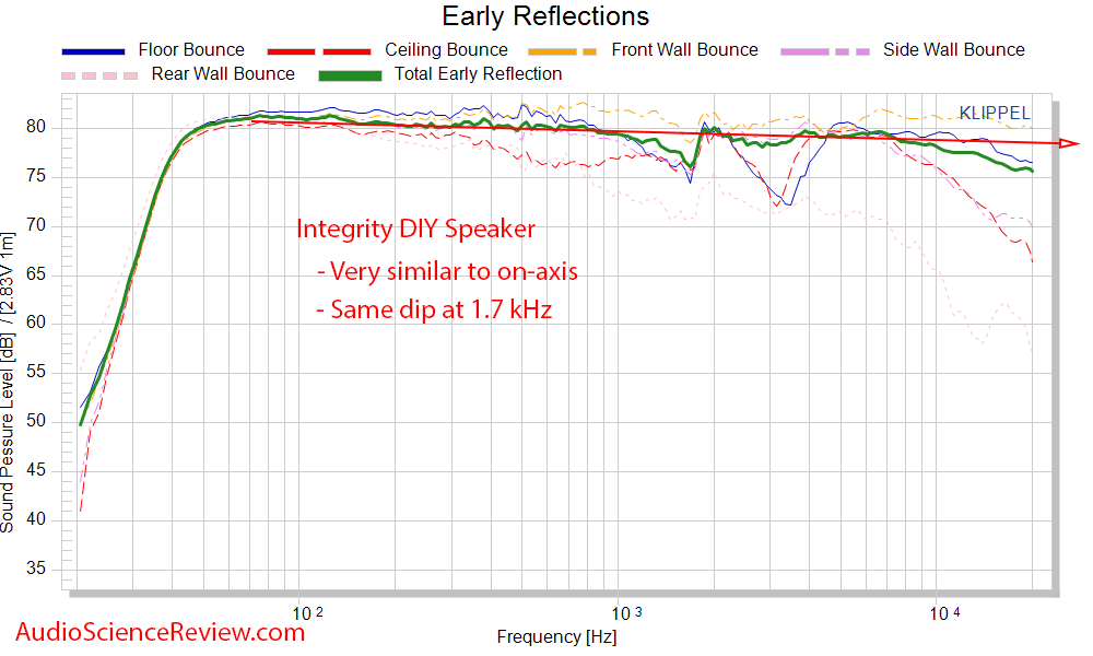Selah Jeff Bagby Integrity DIY Speaker Kit Spinorama CEA-2034 early reflections  frequency res...png