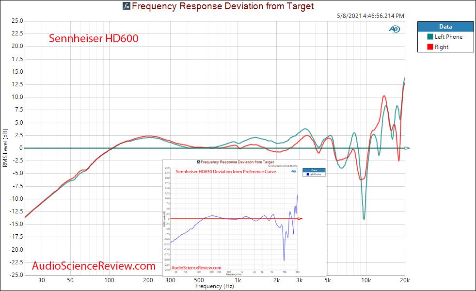 Sennheiser HD600 Frequency Response Measurements open back headphone.png