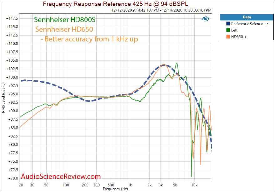 Sennheiser HD800S Measurements vs HD650 Frequency Response.png