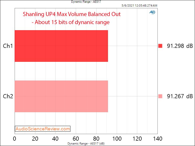 Shanling UP 4 Measurement balanced DNR Headphone Amplifier.png