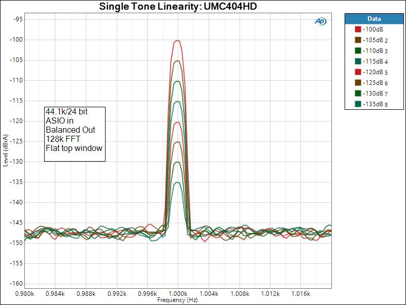 Single Tone Linearity_ UMC404HD.png