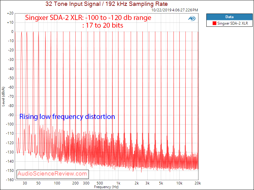 Singxer SDA-2 DAC DAC and Headphone Amplifier Multitone Measurements.png