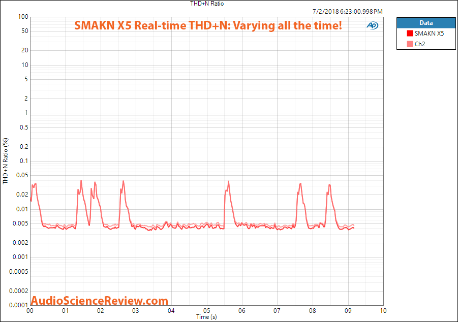 SMAKN X5 Dac and headphone amplifier THD variation measurement.png