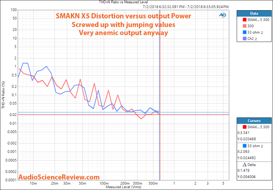 SMAKN X5 Dac and headphone amplifier THD vs output power measurement.png