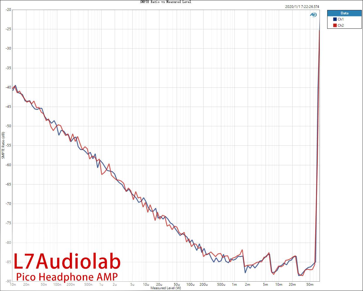 SMPTE-Ratio-vs-Measured-Level.jpg
