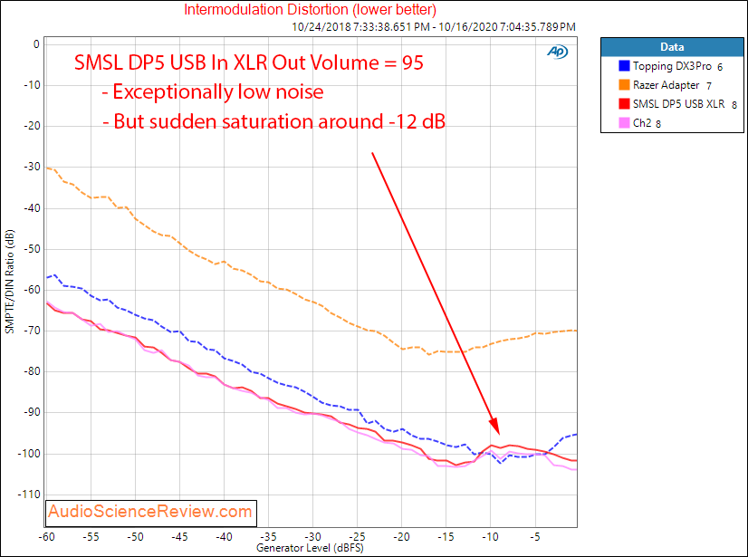 SMSL DP5 Streamer Balanced USB DAC IMD Distortion Audio Measurements.png