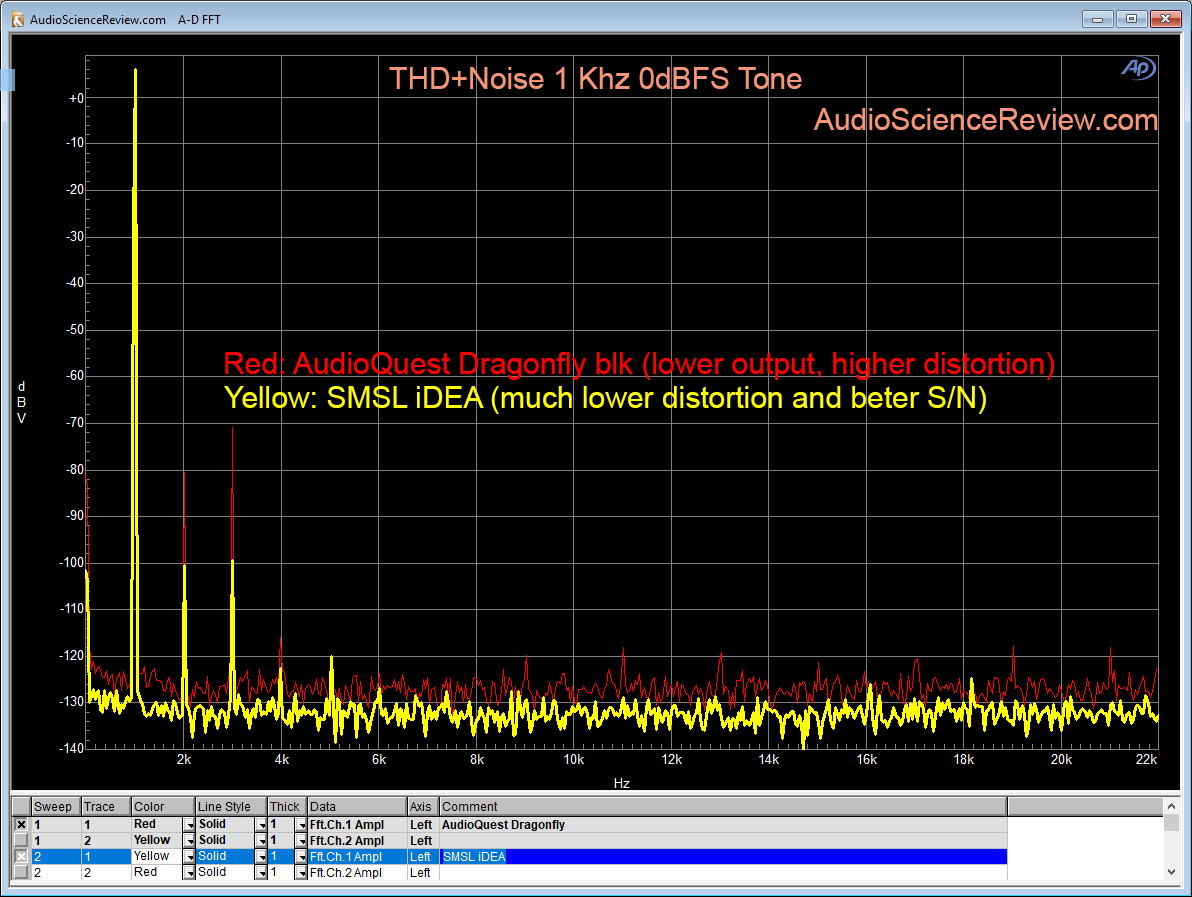 SMSL iDea DAC vs Audioquest Dragonfly distortion Measurement.png
