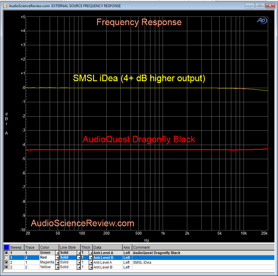 SMSL iDea DAC vs Audioquest Dragonfly frequency response.png