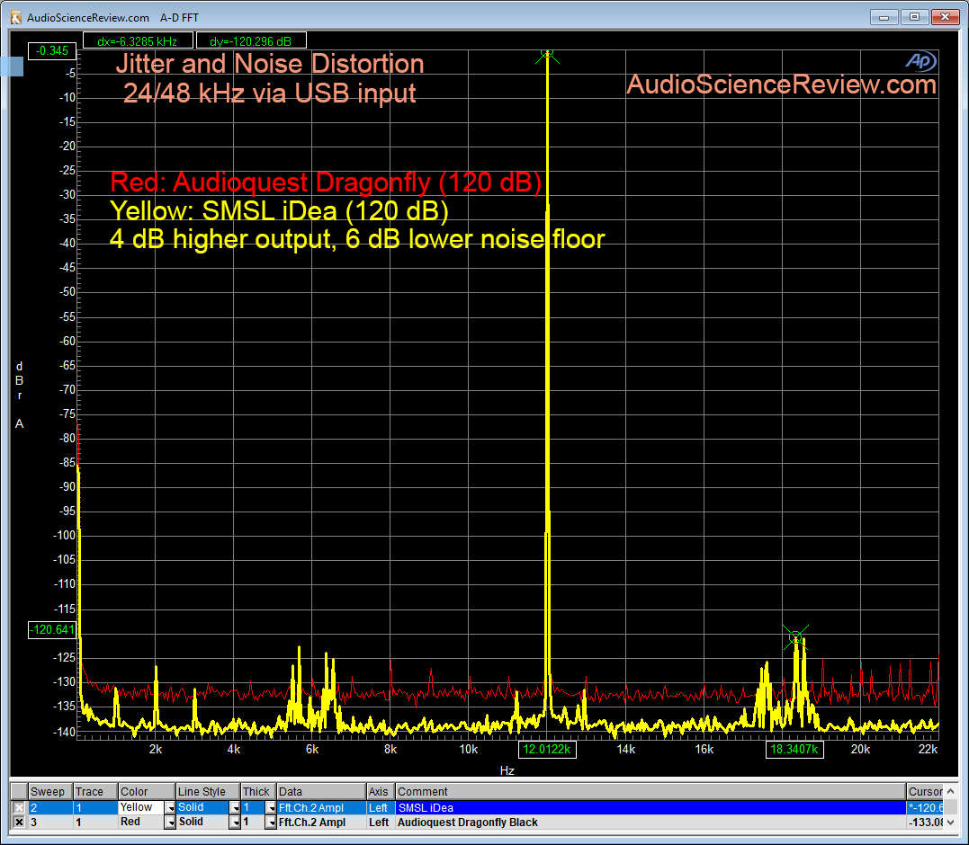 SMSL iDea DAC vs Audioquest Dragonfly jitter Measurement.png