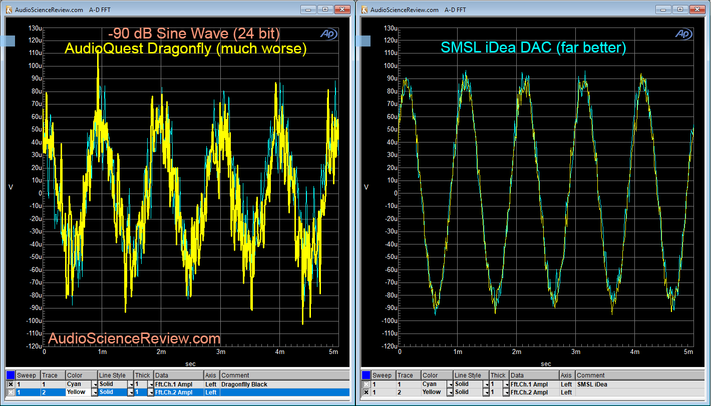 SMSL iDea DAC vs Audioquest Dragonfly linearity.png
