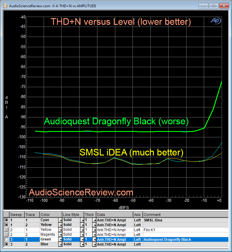 SMSL iDea DAC vs Audioquest Dragonfly THD+N distortion Measurement.png