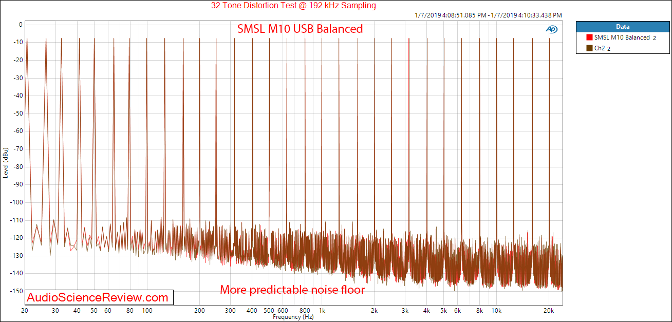 SMSL M10 DAC and Headphone Amplifier Balanced Multitone Measurements.png