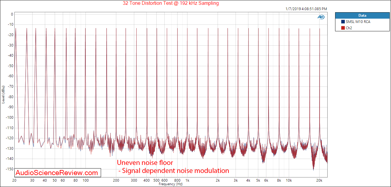 Review and Measurements of SMSL M10 DAC & Amp | Audio