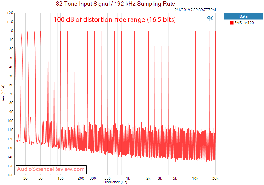 SMSL M100 USB DAC DNR Audio Measurements.png