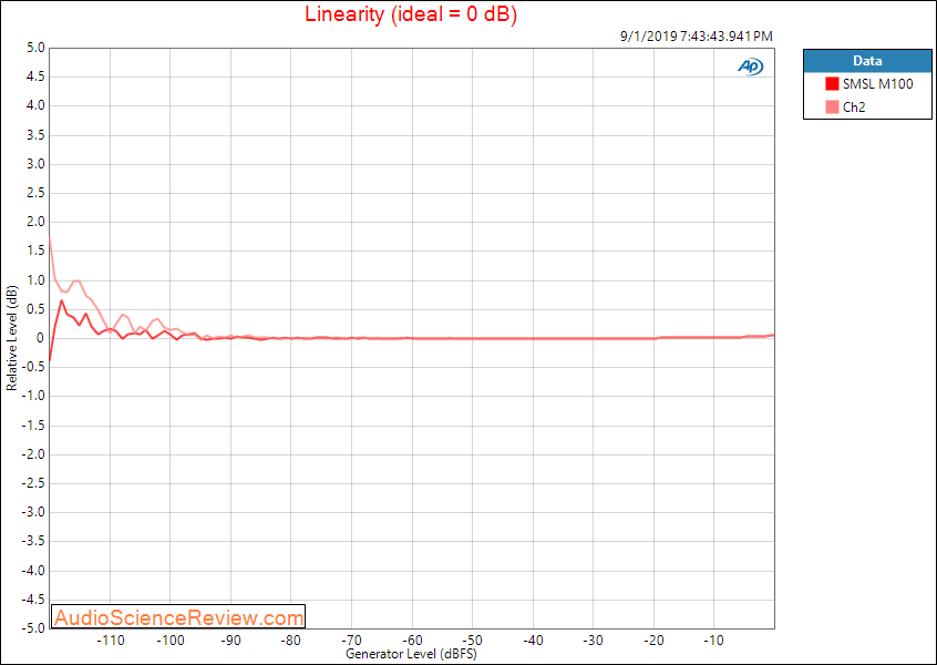 SMSL M100 USB DAC Linearity Audio Measurements.png