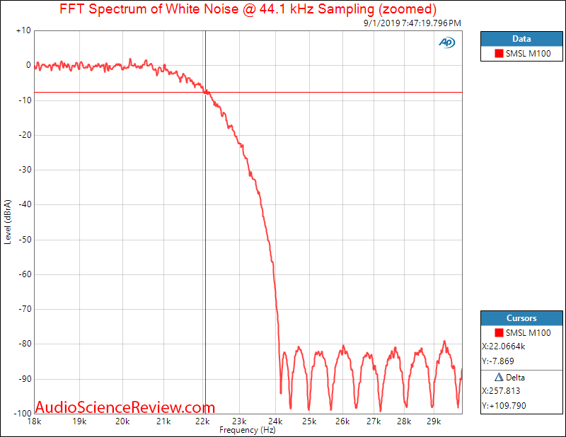 SMSL M100 USB DAC White noise Audio Measurements.png
