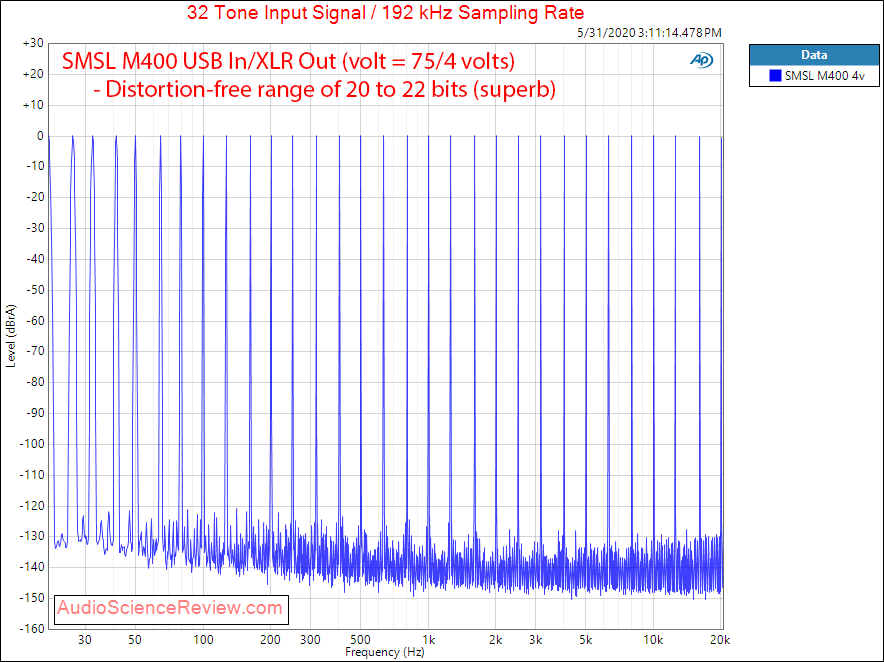 SMSL M400 USB DAC XLR Balanced Multitone Audio Measurements.png