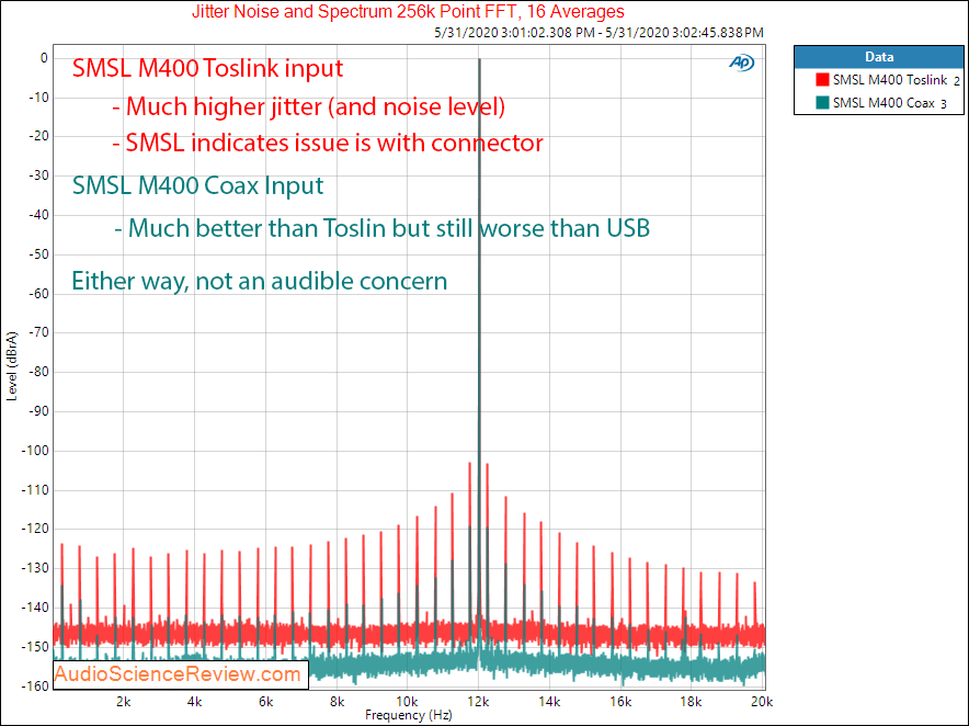 SMSL M400 USB DAC XLR Balanced Toslink and Coax Jitter Audio Measurements.png