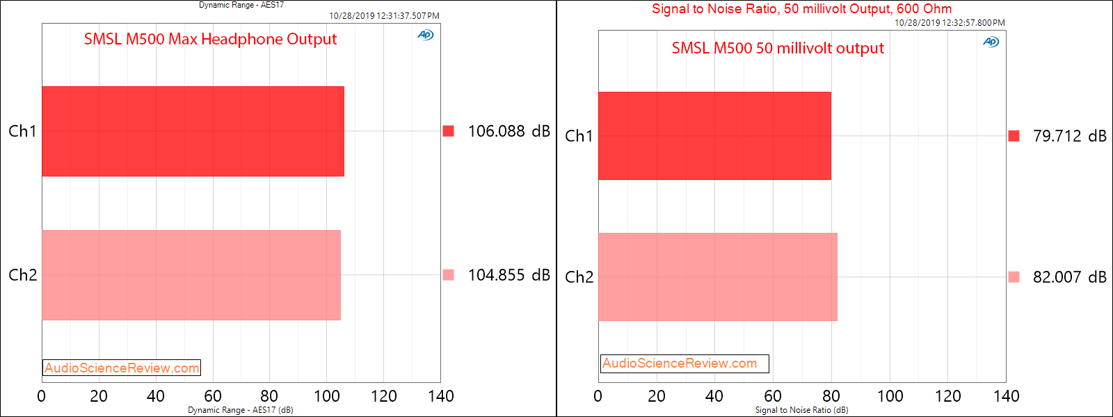 SMSL M500 DAC and Headphone Amplifier Headphone Signal to Noise Ratio Audio Measurements.png