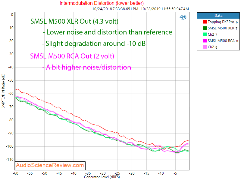 SMSL M500 DAC and Headphone Amplifier IMD Audio Measurements.png