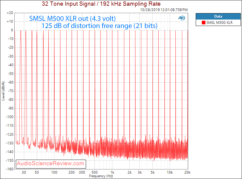 SMSL M500 DAC and Headphone Amplifier Multitone Audio Measurements.png