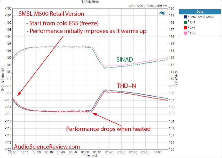 SMSL M500 Retail Sample Heat & Cool  Measurement.png