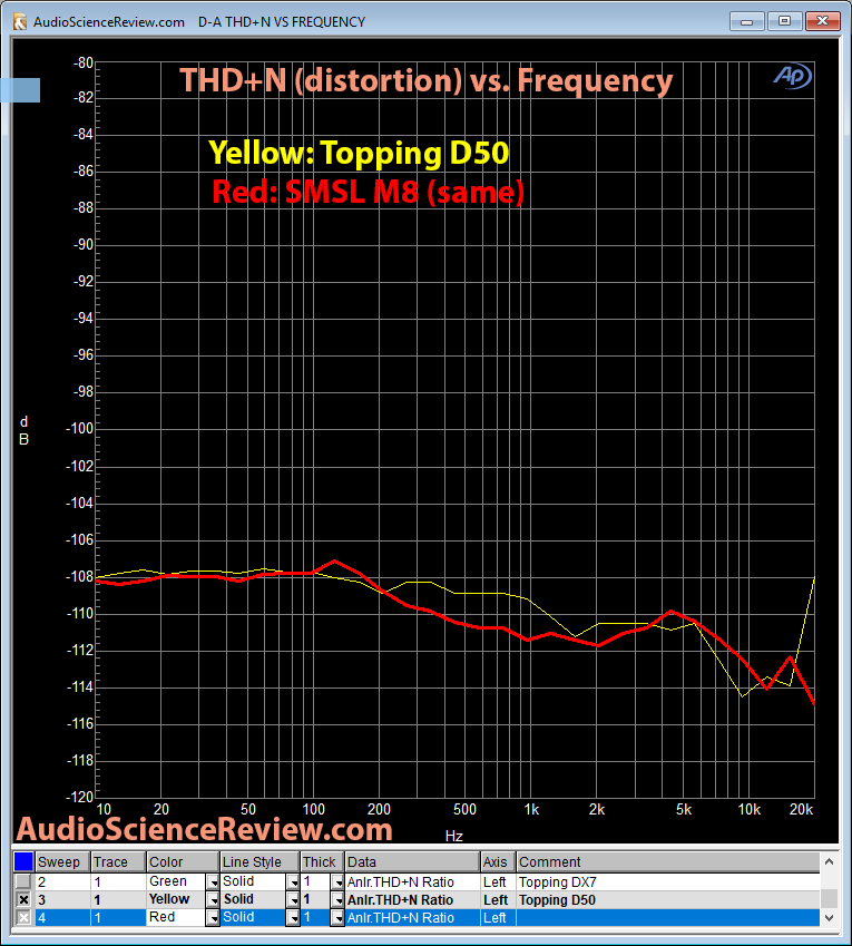 SMSL M8 DAC THD+N Measurement.png